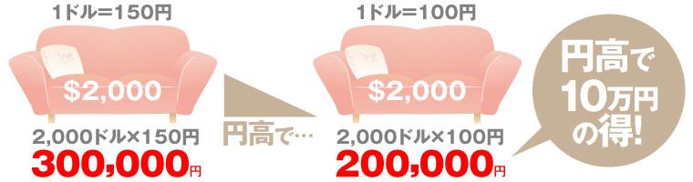 円安イメージ
