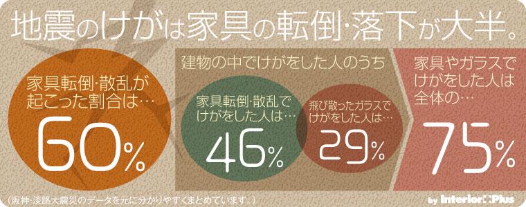 家具のけがの割合