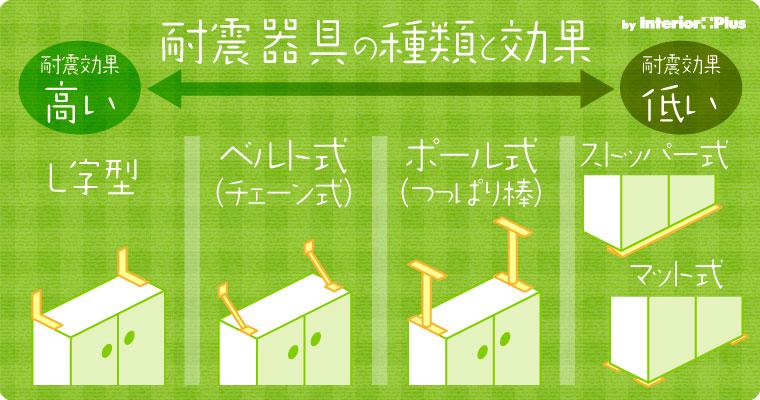 家具の耐震器具