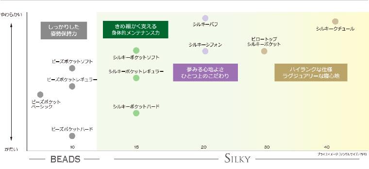 日本ベッドのマットレスチャート
