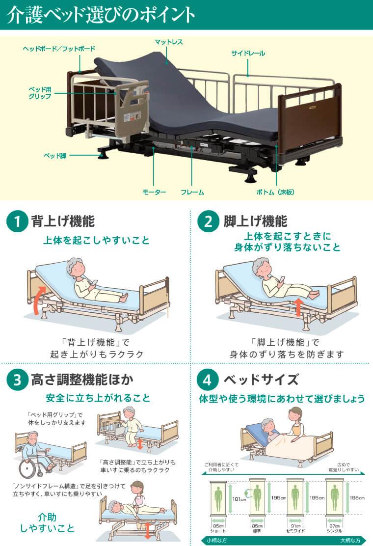 介護ベッド選びのポイント